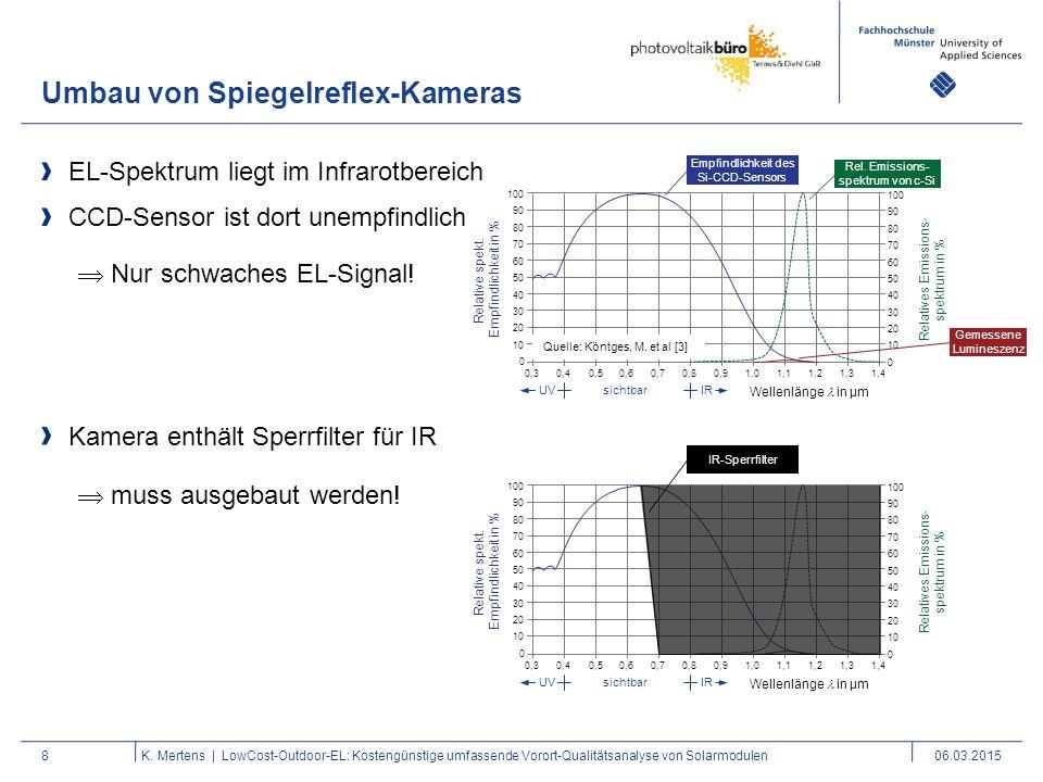 Empfindlichkeit des Si-CCD-Sensors