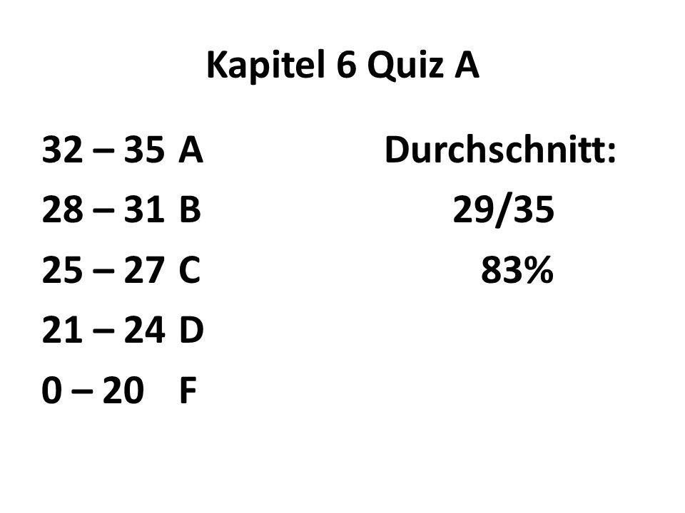 Kapitel 6 Quiz A 32 – 35 A Durchschnitt: 28 – 31 B 29/35 25 – 27 C 83% 21 – 24 D 0 – 20 F