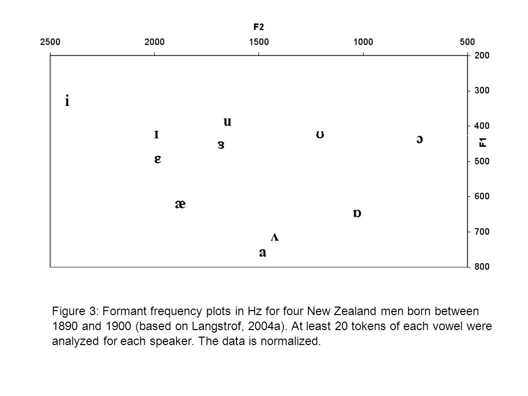 Figure 3: Formant frequency plots in Hz for four New Zealand men born between