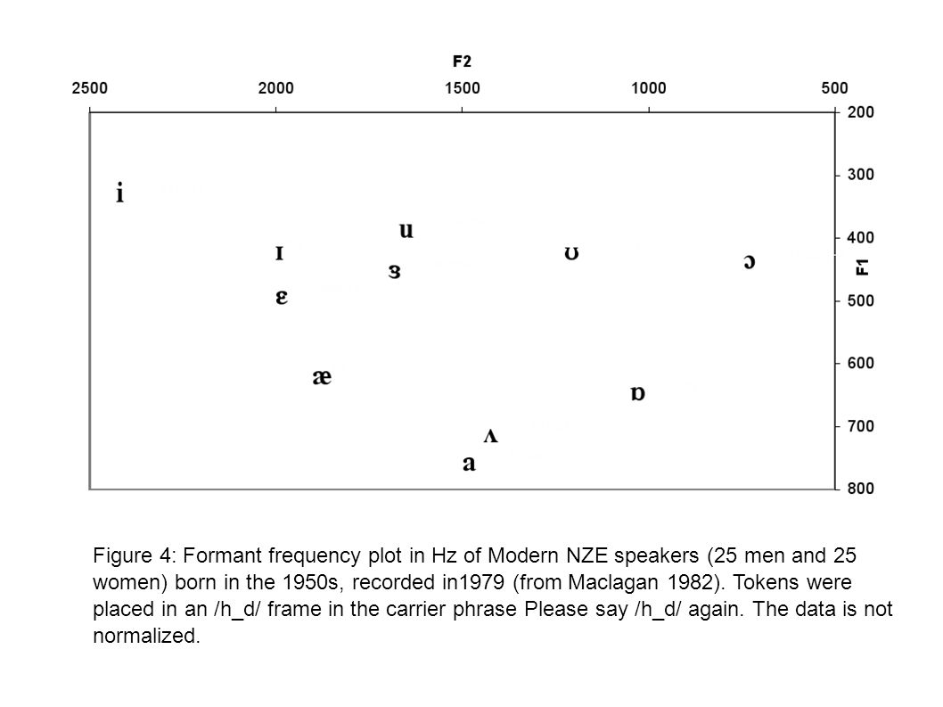 Figure 4: Formant frequency plot in Hz of Modern NZE speakers (25 men and 25