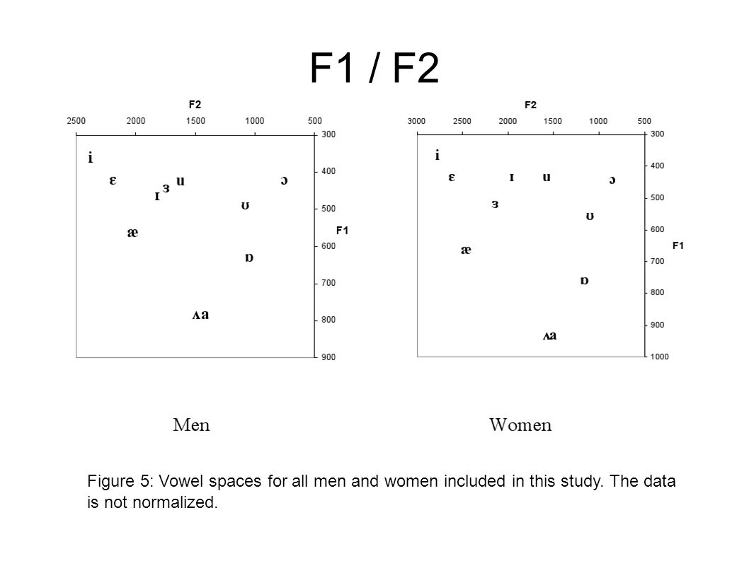 F1 / F2 Figure 5: Vowel spaces for all men and women included in this study.
