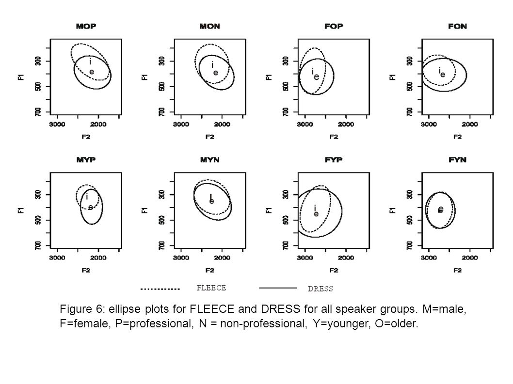 Figure 6: ellipse plots for FLEECE and DRESS for all speaker groups