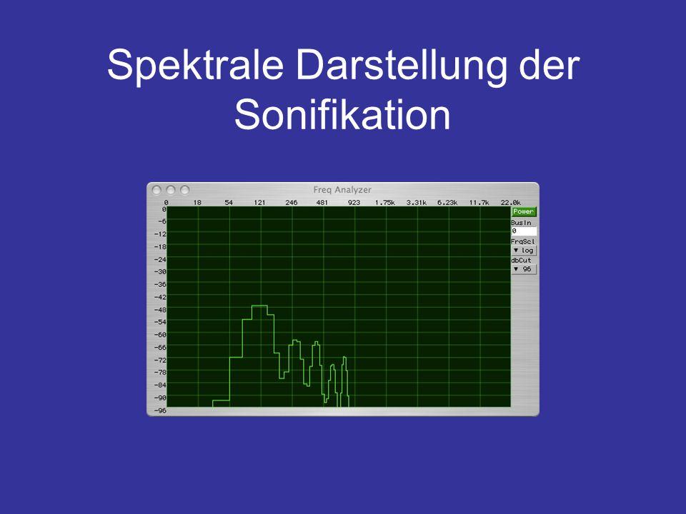 Spektrale Darstellung der Sonifikation