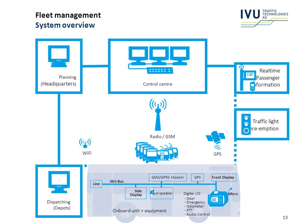 Fleet management System overview