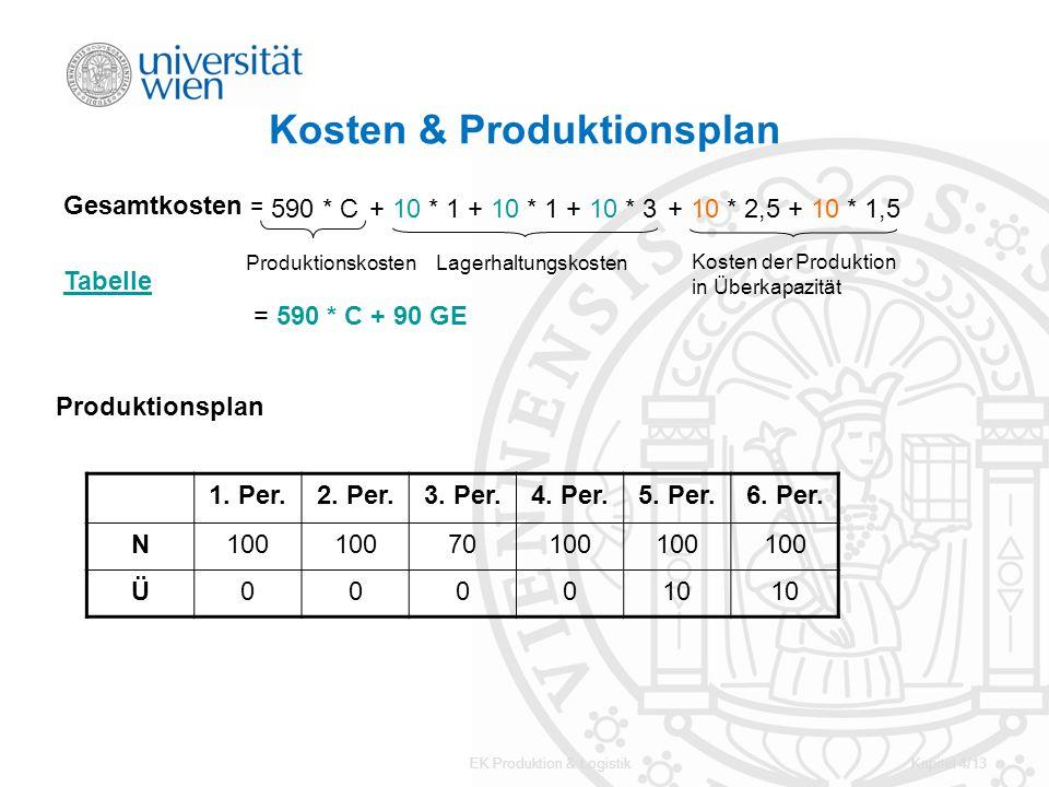 Kosten & Produktionsplan