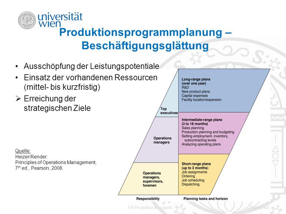 Produktionsprogrammplanung – Beschäftigungsglättung
