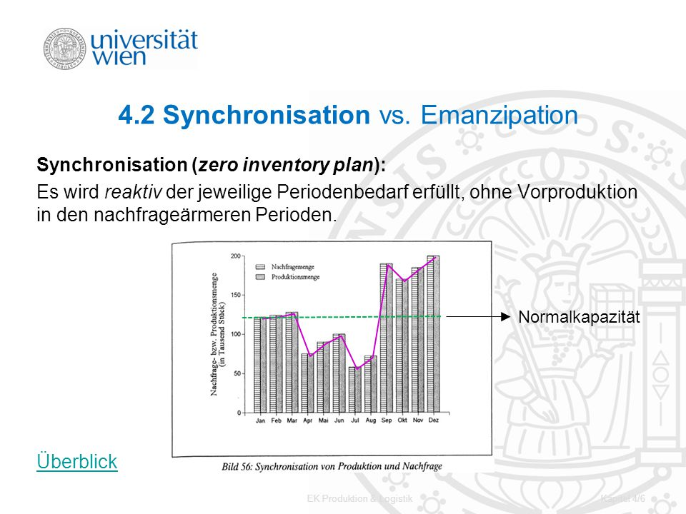 4.2 Synchronisation vs. Emanzipation