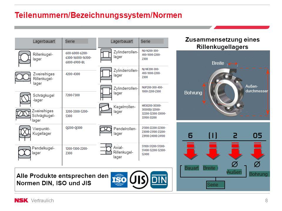 Teilenummern/Bezeichnungssystem/Normen