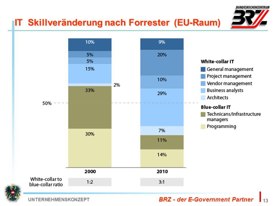 IT Skillveränderung nach Forrester (EU-Raum)