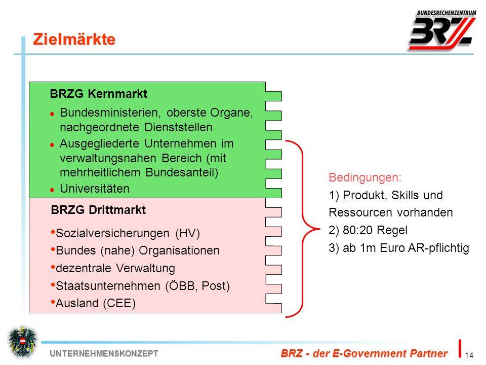 Zielmärkte BRZG Kernmarkt