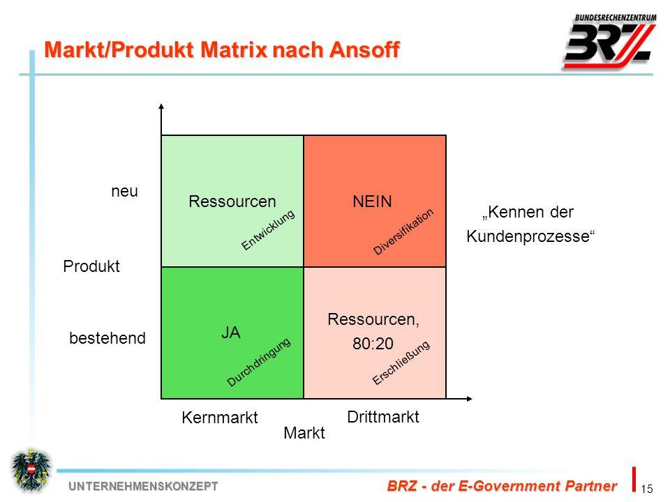 Markt/Produkt Matrix nach Ansoff