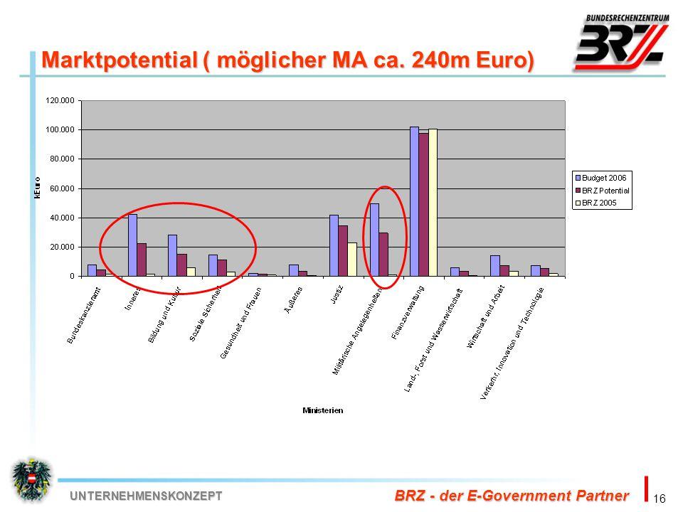 Marktpotential ( möglicher MA ca. 240m Euro)