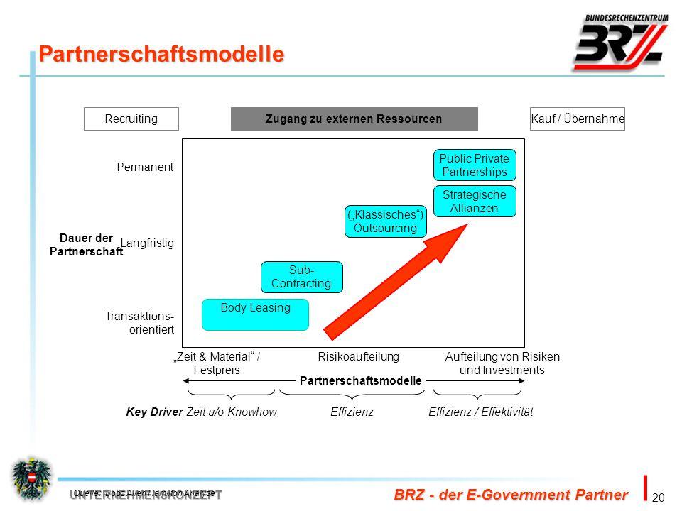 Partnerschaftsmodelle