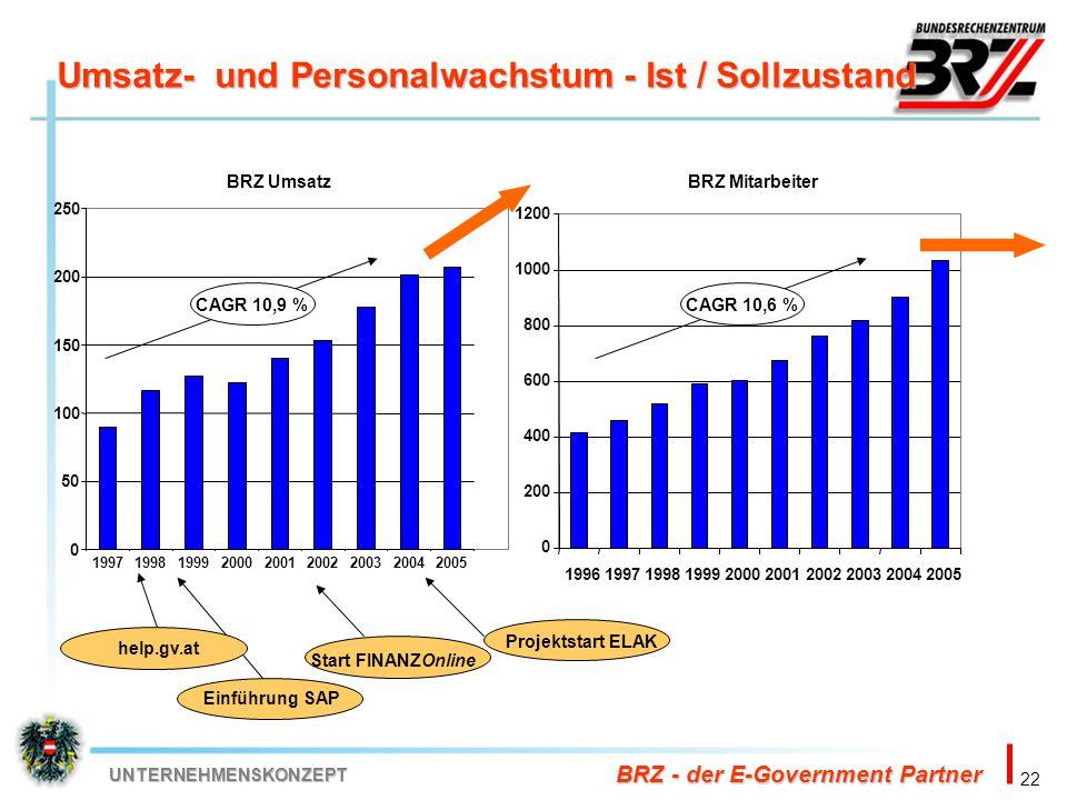 Umsatz- und Personalwachstum - Ist / Sollzustand