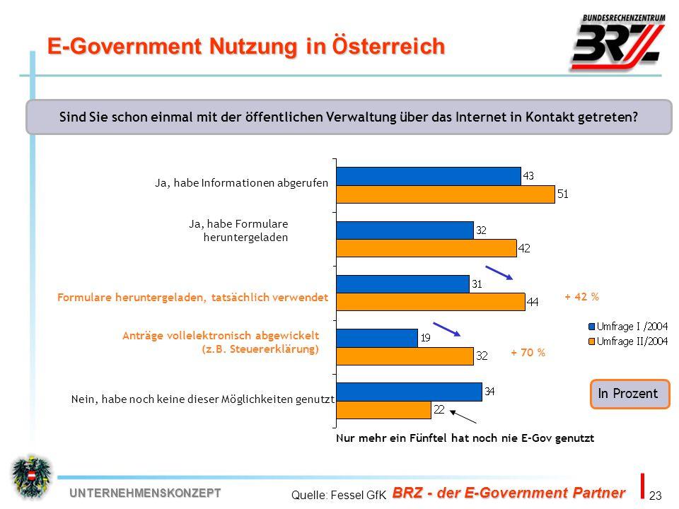E-Government Nutzung in Österreich