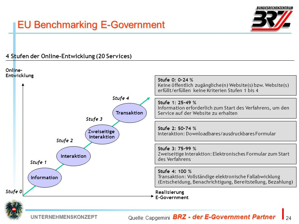 EU Benchmarking E-Government