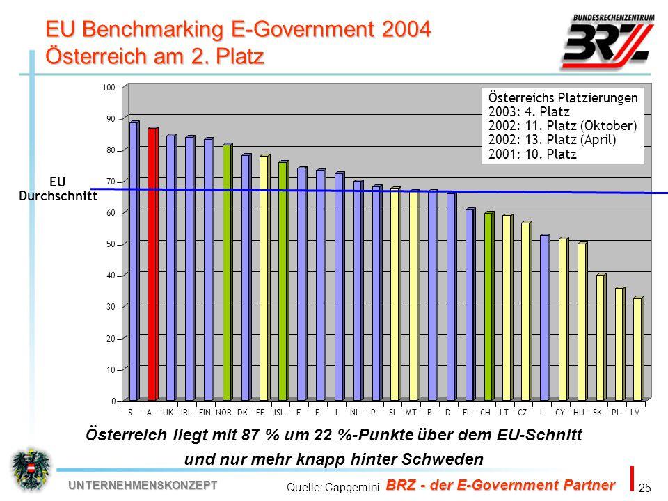 EU Benchmarking E-Government 2004 Österreich am 2. Platz