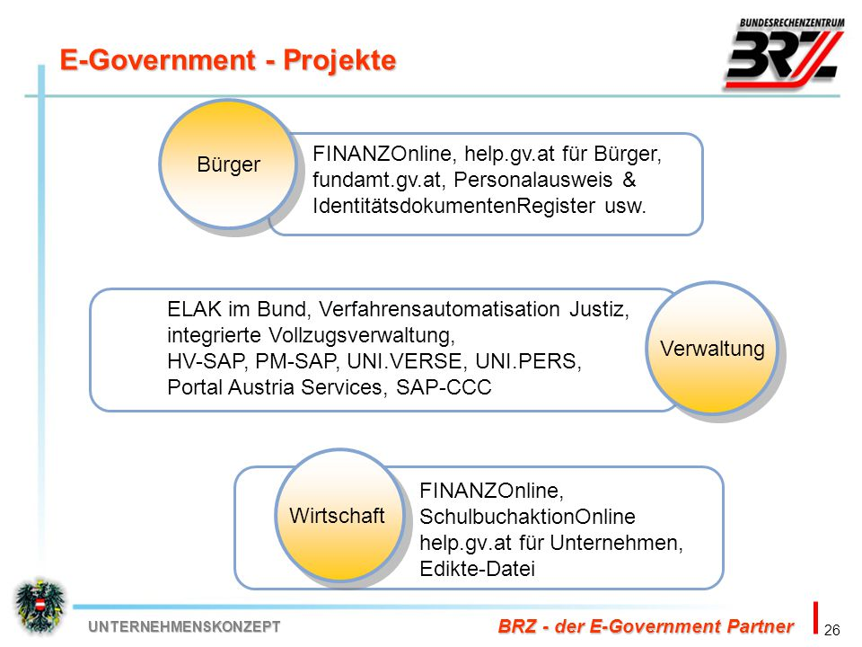 E-Government - Projekte