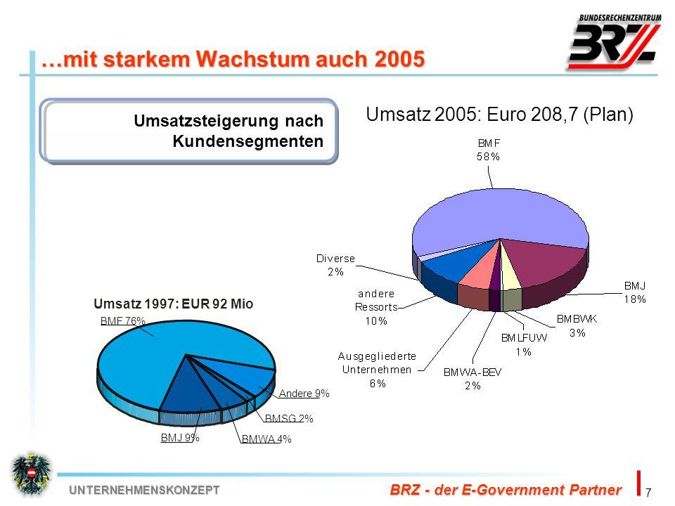 …mit starkem Wachstum auch 2005