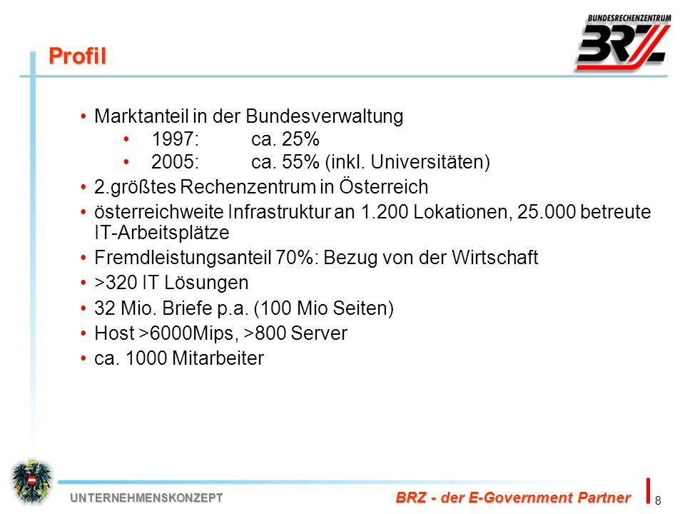 Profil Marktanteil in der Bundesverwaltung 1997: ca. 25%