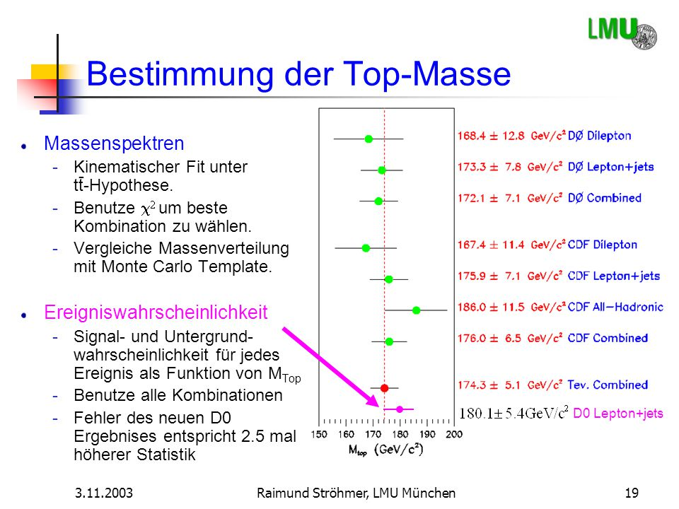 Bestimmung der Top-Masse