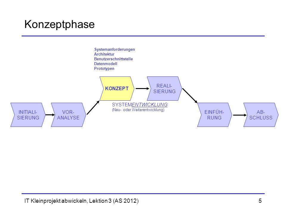 Konzeptphase IT Kleinprojekt abwickeln, Lektion 3 (AS 2012) KONZEPT