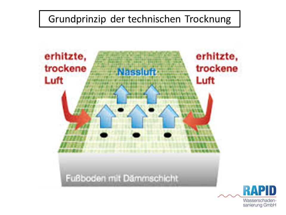 Grundprinzip der technischen Trocknung
