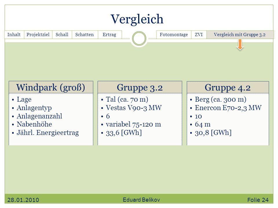 Vergleich Windpark (groß) Gruppe 3.2 Gruppe 4.2 Lage Anlagentyp