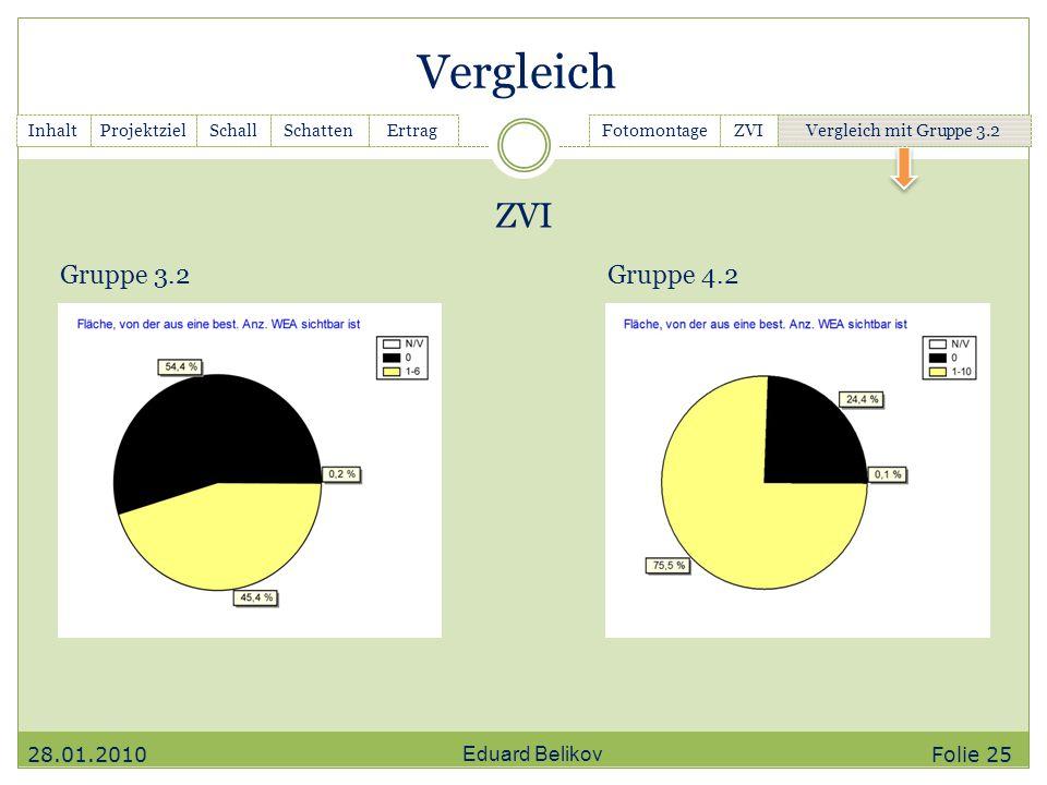 Vergleich ZVI Gruppe 3.2 Gruppe 4.2 28.01.2010 Eduard Belikov Folie 25