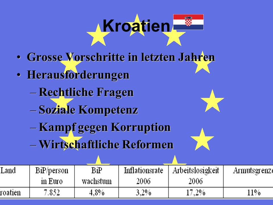 Kroatien Grosse Vorschritte in letzten Jahren Herausforderungen