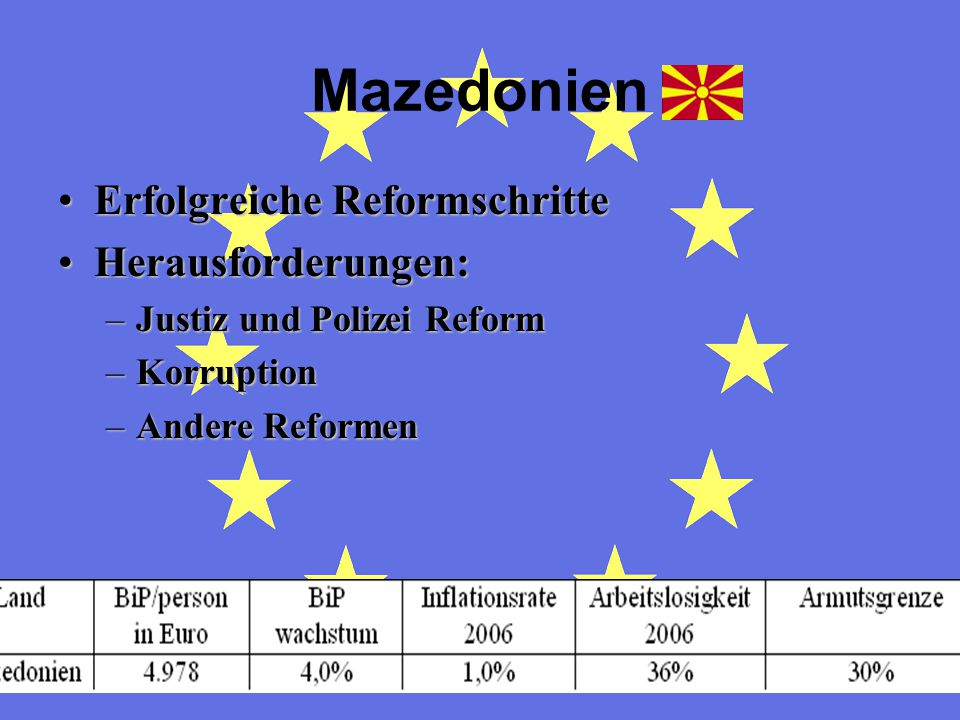 Mazedonien Erfolgreiche Reformschritte Herausforderungen:
