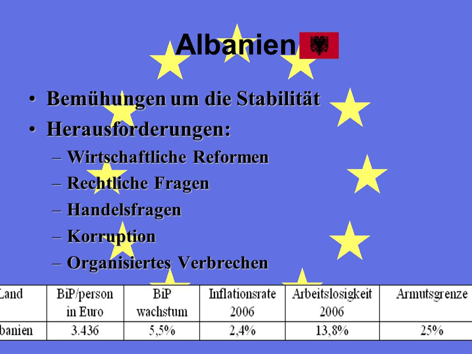Albanien Bemühungen um die Stabilität Herausforderungen: