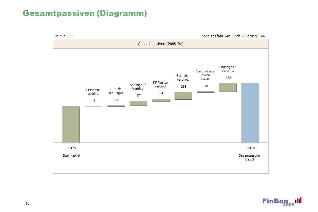Gesamtpassiven Veränderung % (Diagramm)