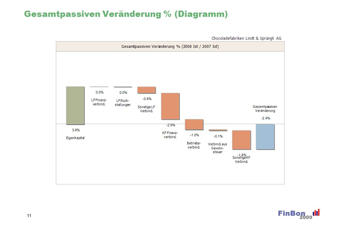 Mittelflussrechnung 12