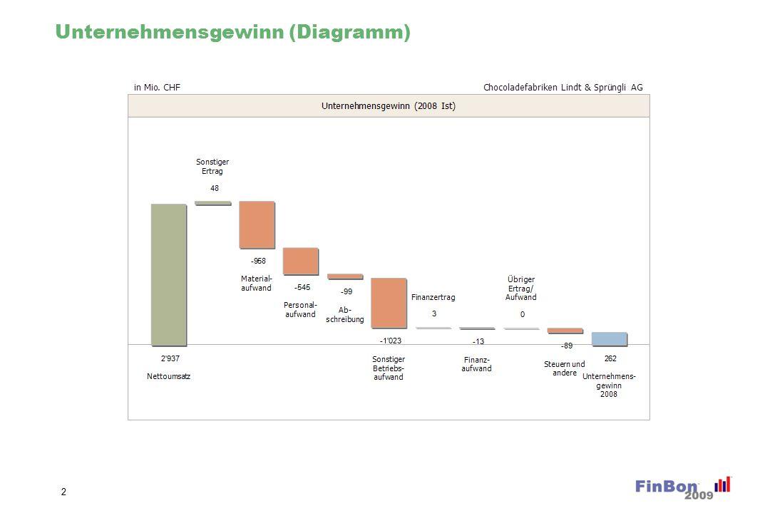 Unternehmensgewinn Veränderung (Diagramm)
