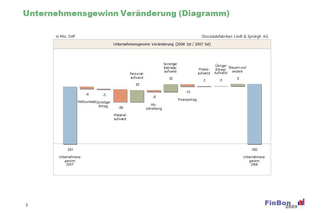 Betriebsergebnis (EBIT) (Diagramm)