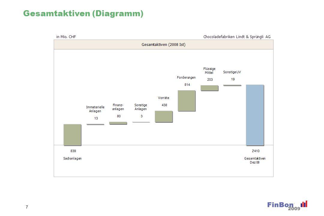 Gesamtaktiven Veränderung % (Diagramm)