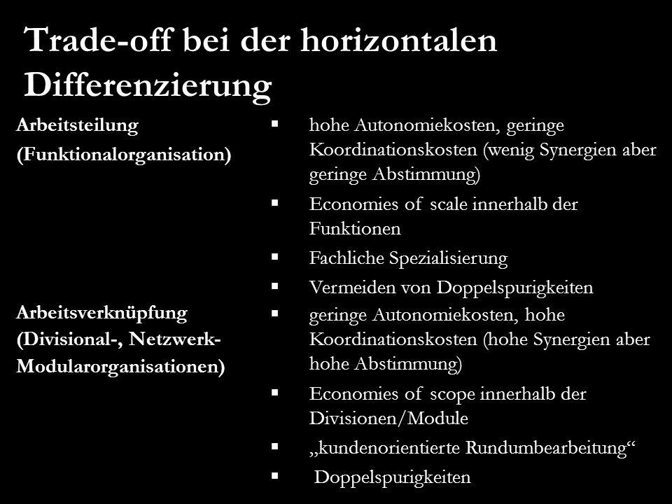 Trade-off bei der horizontalen Differenzierung