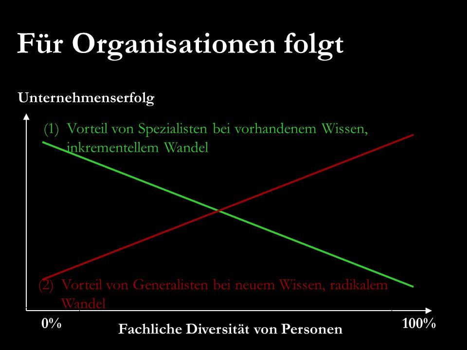 Für Organisationen folgt