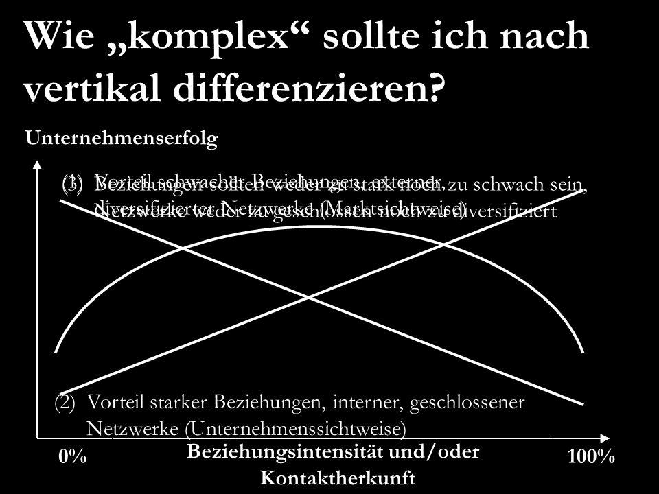 """Wie """"komplex sollte ich nach vertikal differenzieren"""