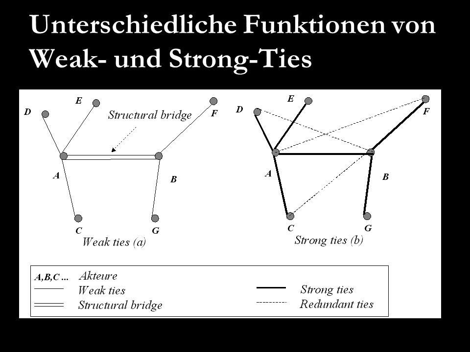 Unterschiedliche Funktionen von Weak- und Strong-Ties