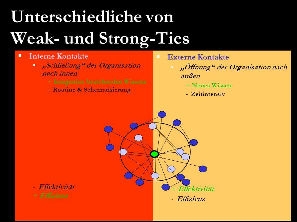 Unterschiedliche von Weak- und Strong-Ties