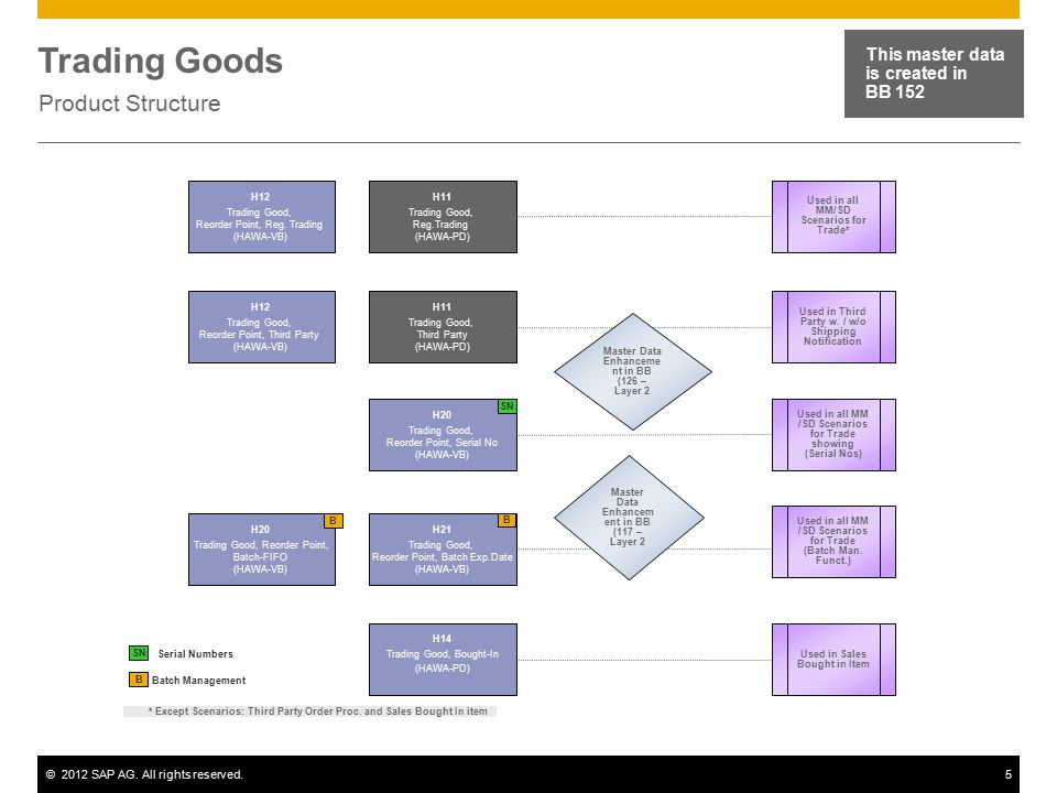 Trading Goods Product Structure This master data is created in BB 152