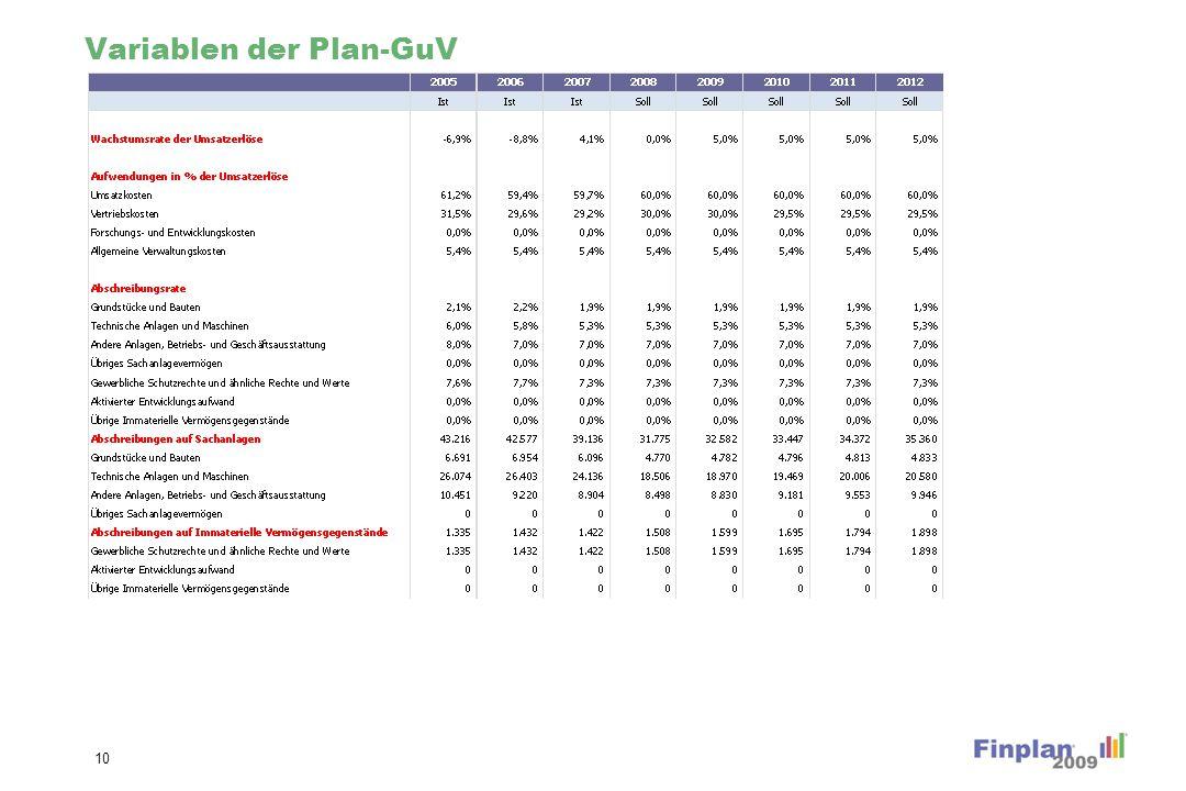 Variablen der Plan-GuV (Forts.)