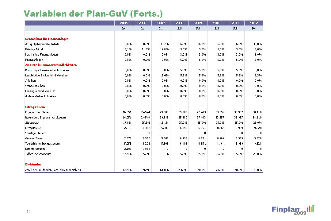 Variablen der Planbilanz