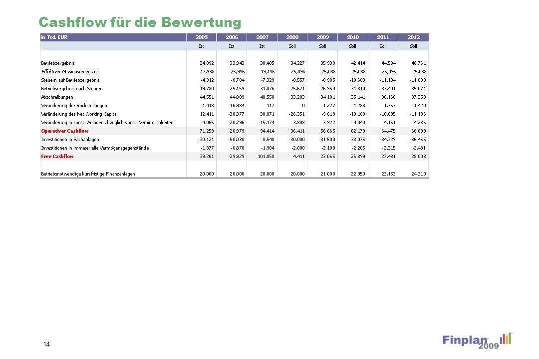 Übersicht zur DCF Unternehmensbewertung
