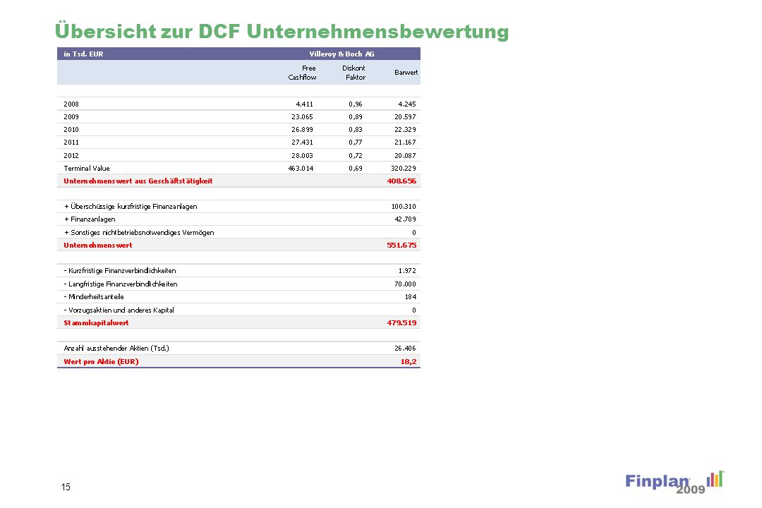 Übersicht zur Unternehmensbewertung