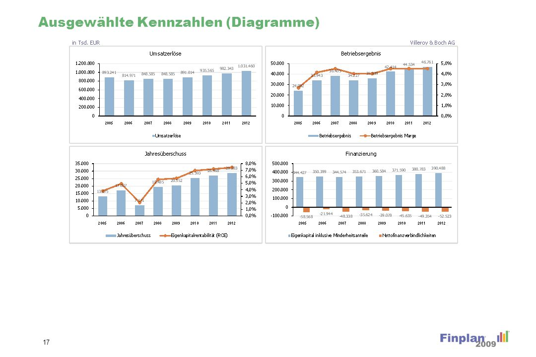 Rentabilitätskennzahlen (Diagramme)