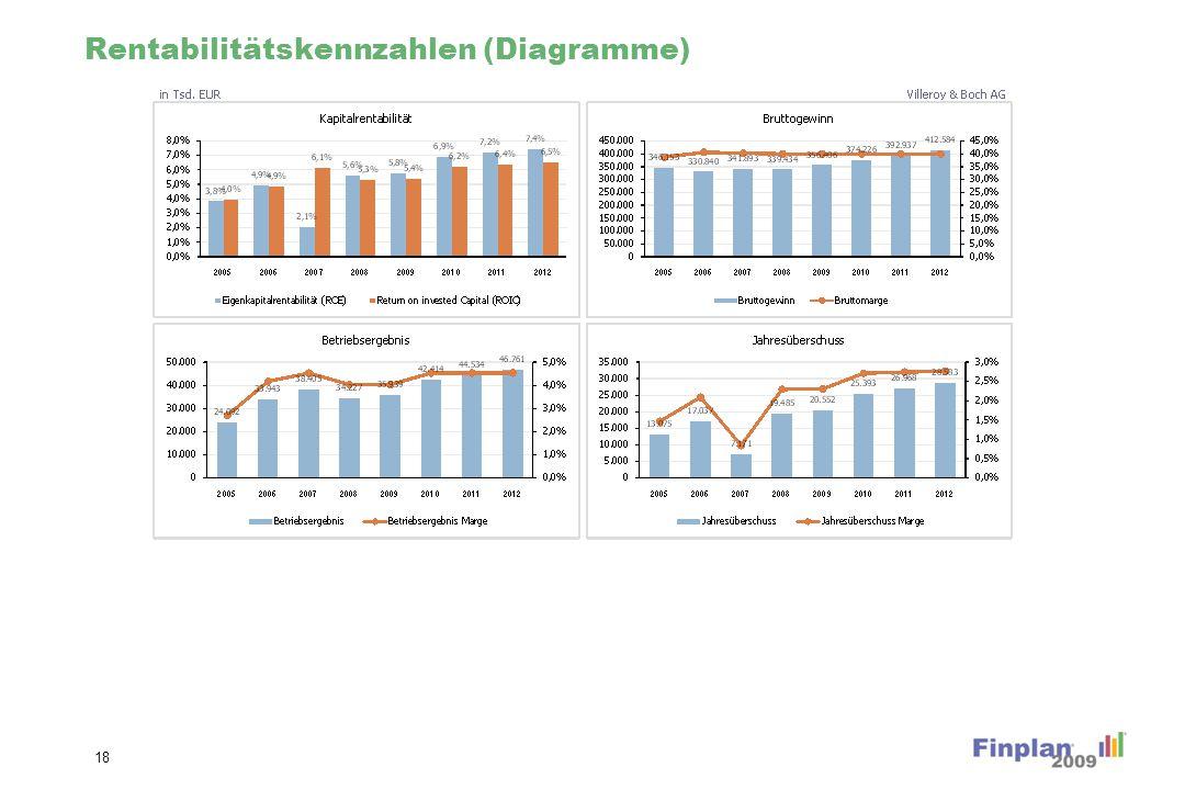 Finanzposition Kennzahlen (Diagramme)