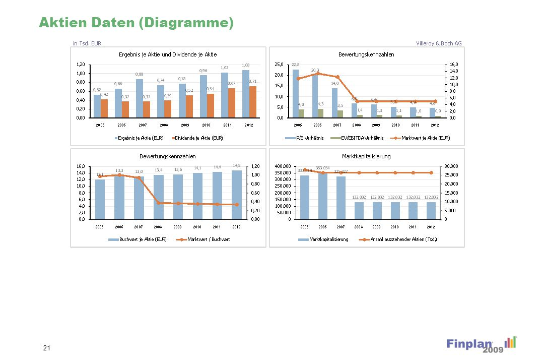 Unternehmensbewertung (Diagramme)
